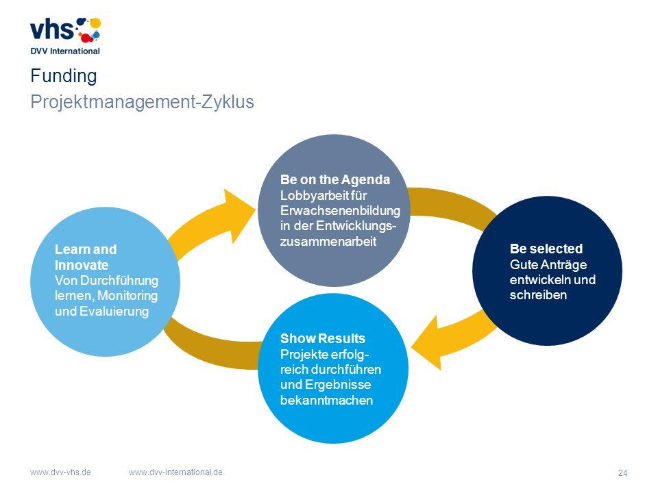 Projektmanagement-Zyklus