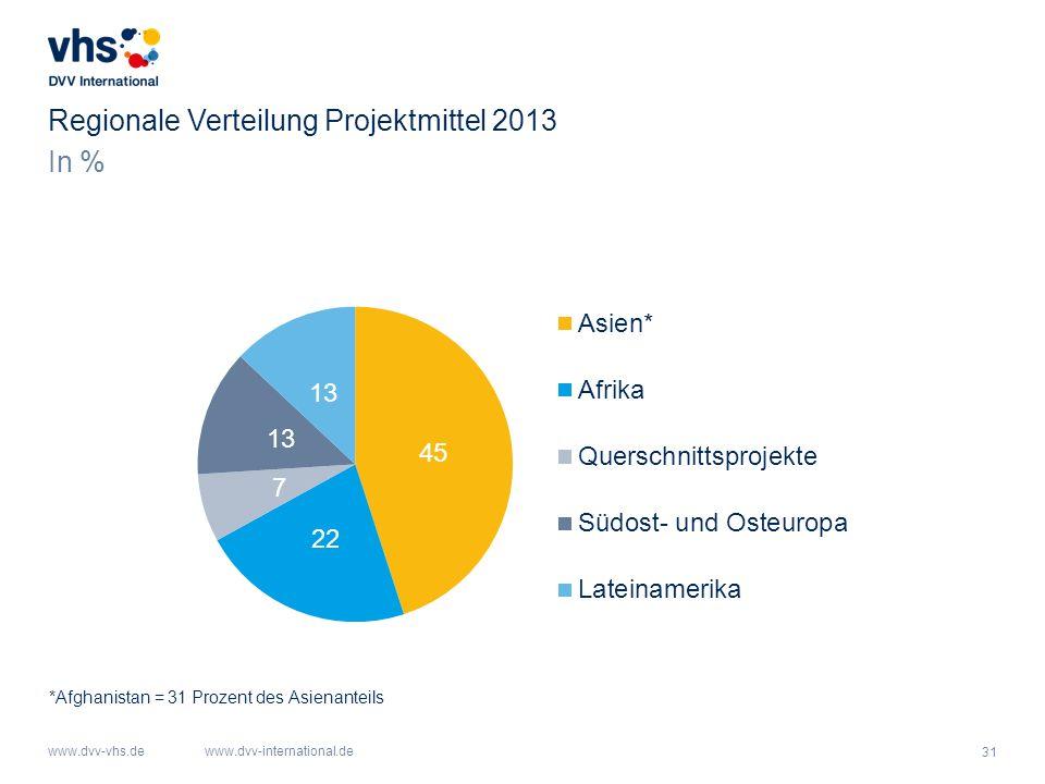 Regionale Verteilung Projektmittel 2013 In %