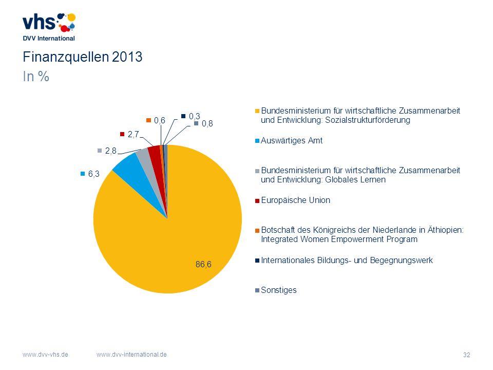 Finanzquellen 2013 In %