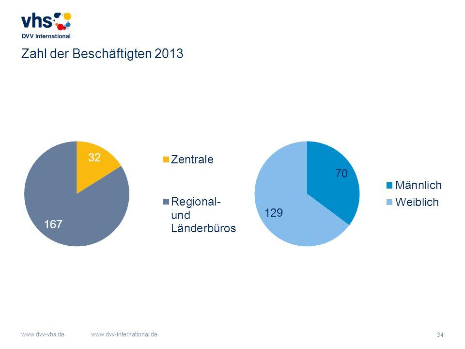 Zahl der Beschäftigten 2013