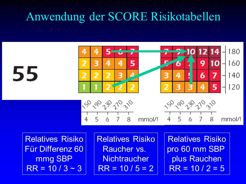 Anwendung der SCORE Risikotabellen