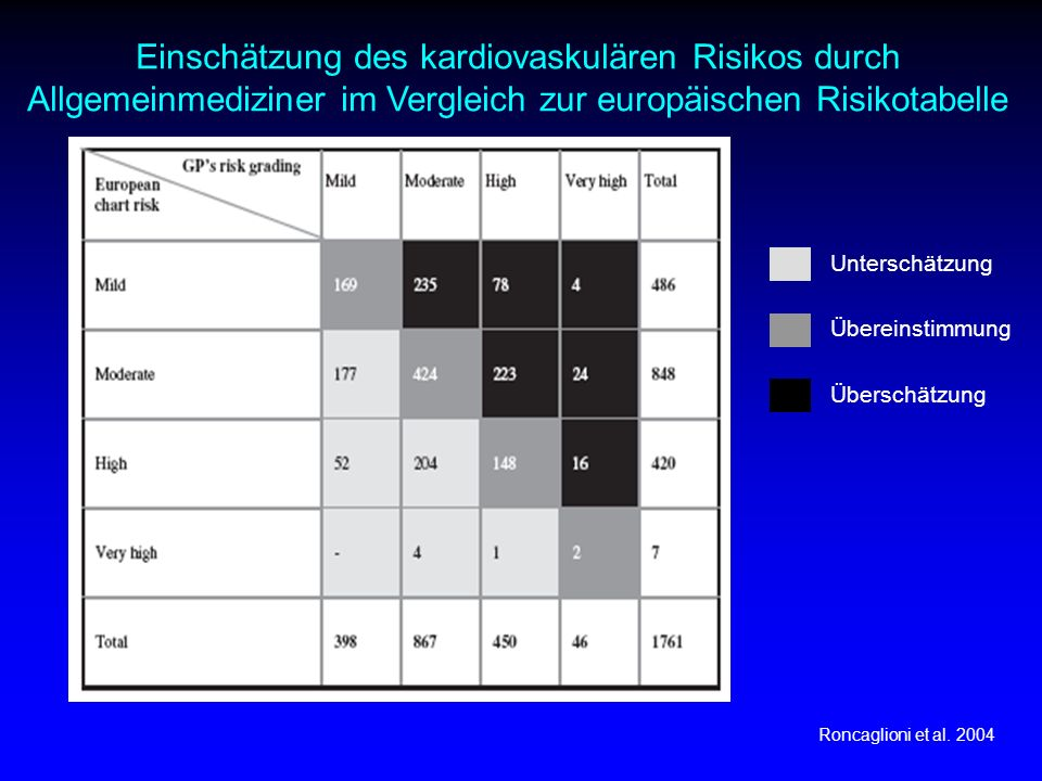 Einschätzung des kardiovaskulären Risikos durch