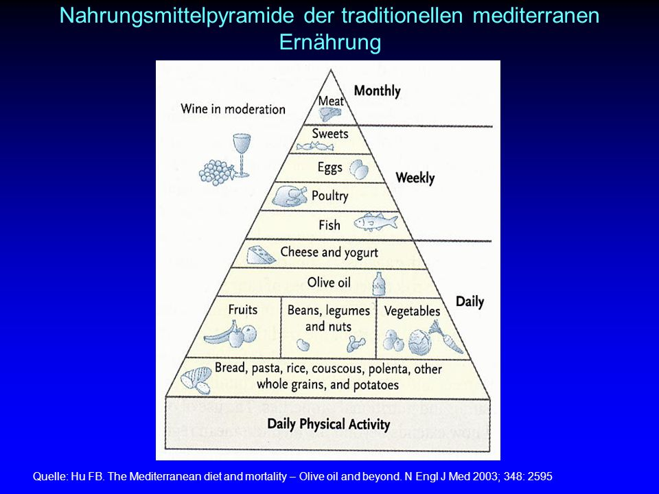 Nahrungsmittelpyramide der traditionellen mediterranen Ernährung