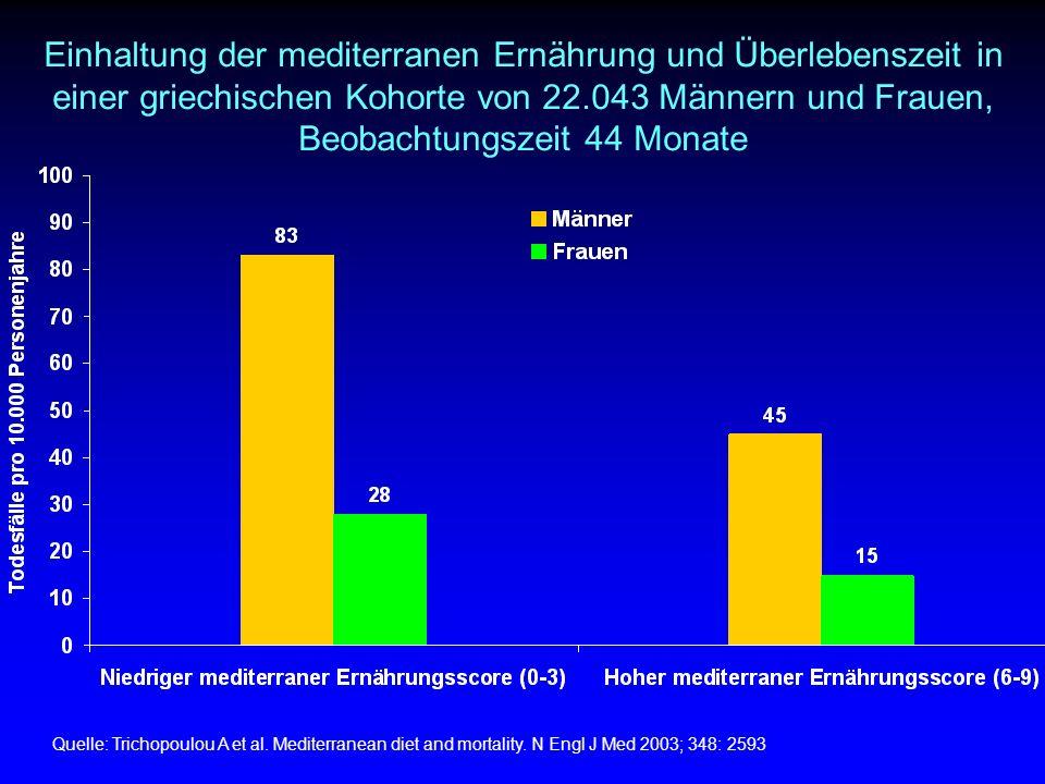 Einhaltung der mediterranen Ernährung und Überlebenszeit in einer griechischen Kohorte von 22.043 Männern und Frauen, Beobachtungszeit 44 Monate