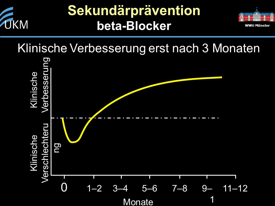 Sekundärprävention beta-Blocker