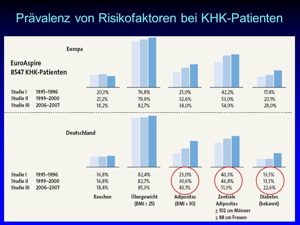 Prävalenz von Risikofaktoren bei KHK-Patienten