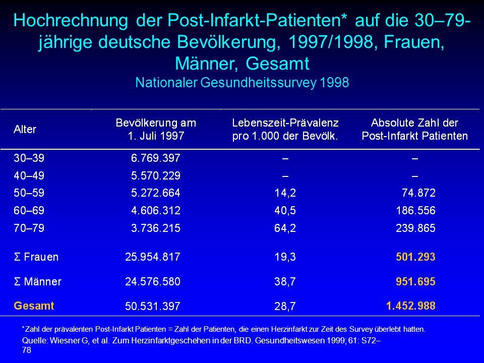 Hochrechnung der Post-Infarkt-Patienten