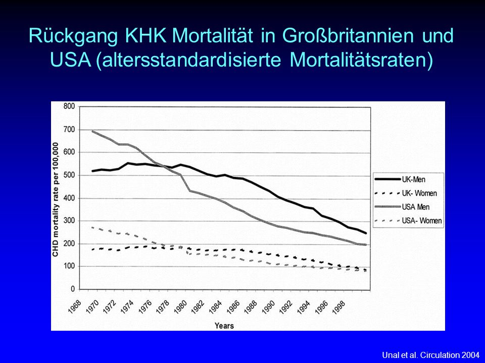 Rückgang KHK Mortalität in Großbritannien und USA (altersstandardisierte Mortalitätsraten)