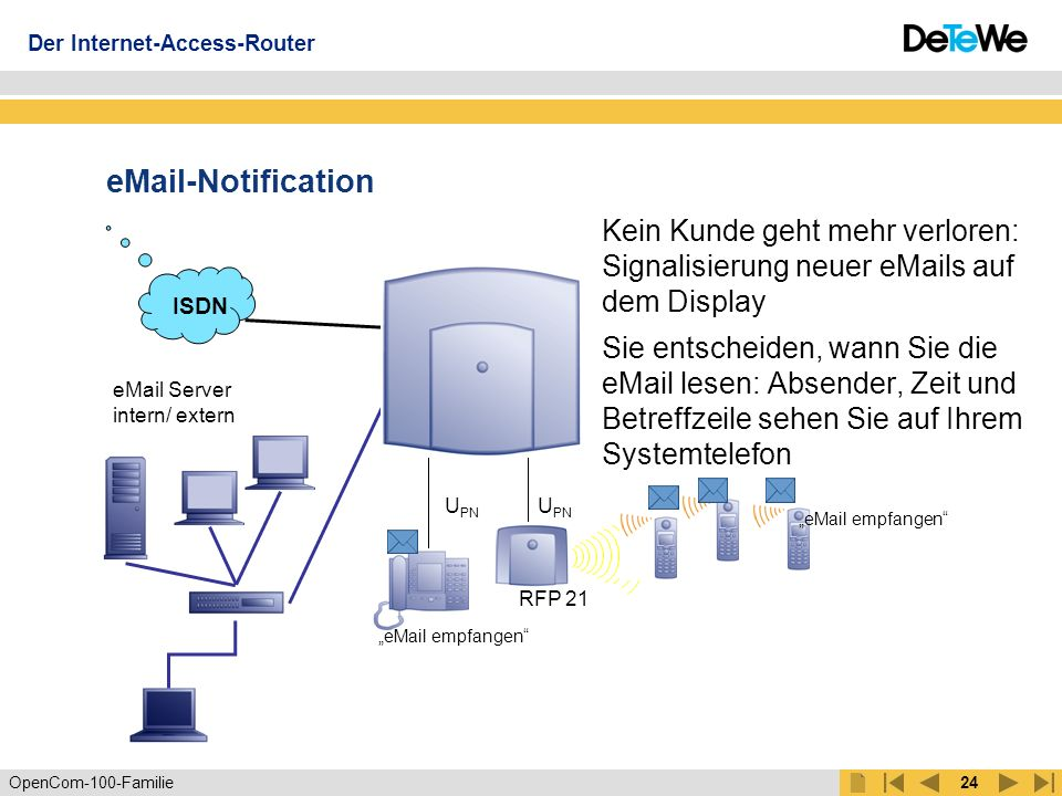 Der Internet-Access-Router
