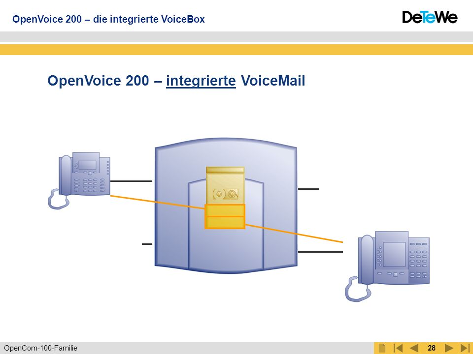 OpenVoice 200 – integrierte VoiceMail OpenVoice 200