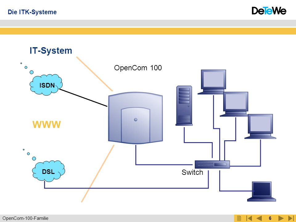 Die ITK-Systeme IT-System OpenCom 100 ISDN WWW DSL Switch