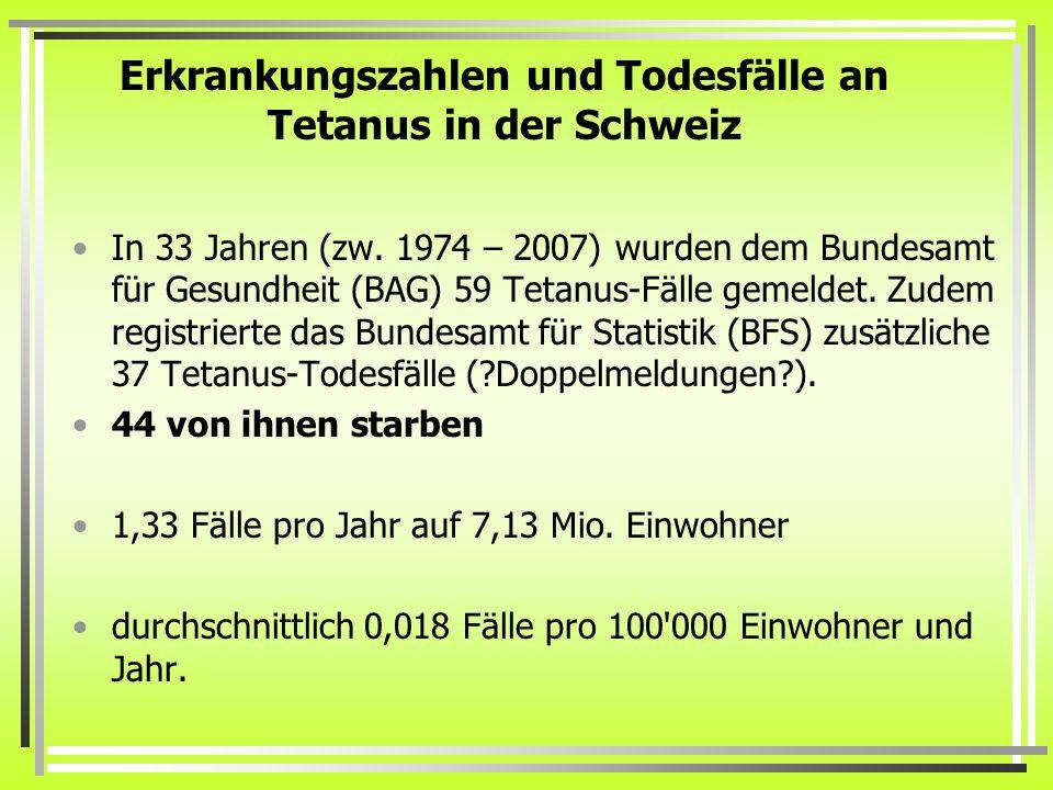 Erkrankungszahlen und Todesfälle an Tetanus in der Schweiz