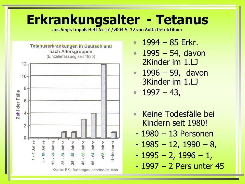 Erkrankungsalter - Tetanus aus Aegis Impuls Heft Nr. 17 /2004 S