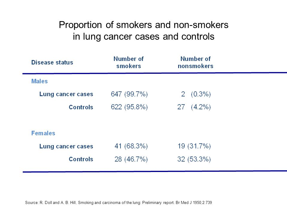 Proportion of smokers and non-smokers in lung cancer cases and controls