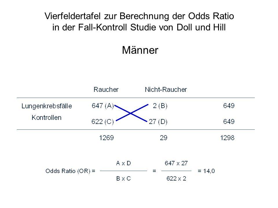Männer Vierfeldertafel zur Berechnung der Odds Ratio