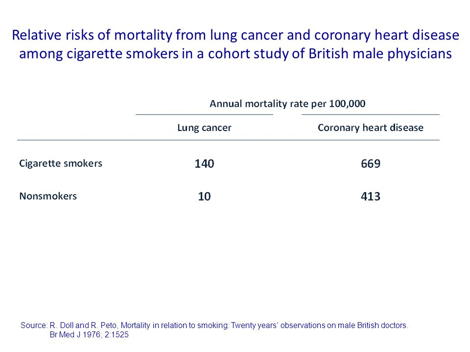 Relative risks of mortality from lung cancer and coronary heart disease among cigarette smokers in a cohort study of British male physicians