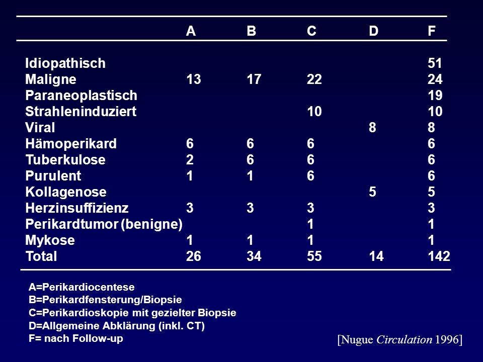Perikardtumor (benigne) Mykose Total A