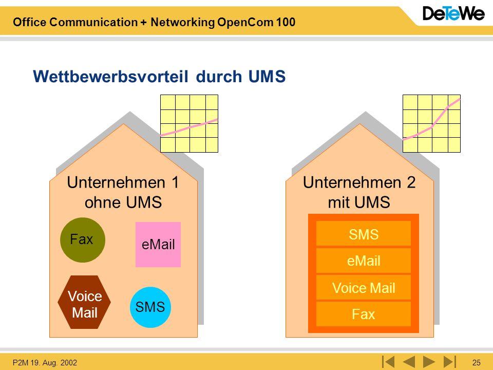 Wettbewerbsvorteil durch UMS