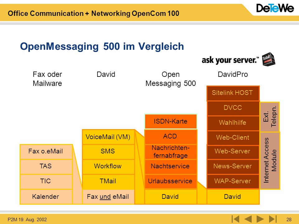OpenMessaging 500 im Vergleich