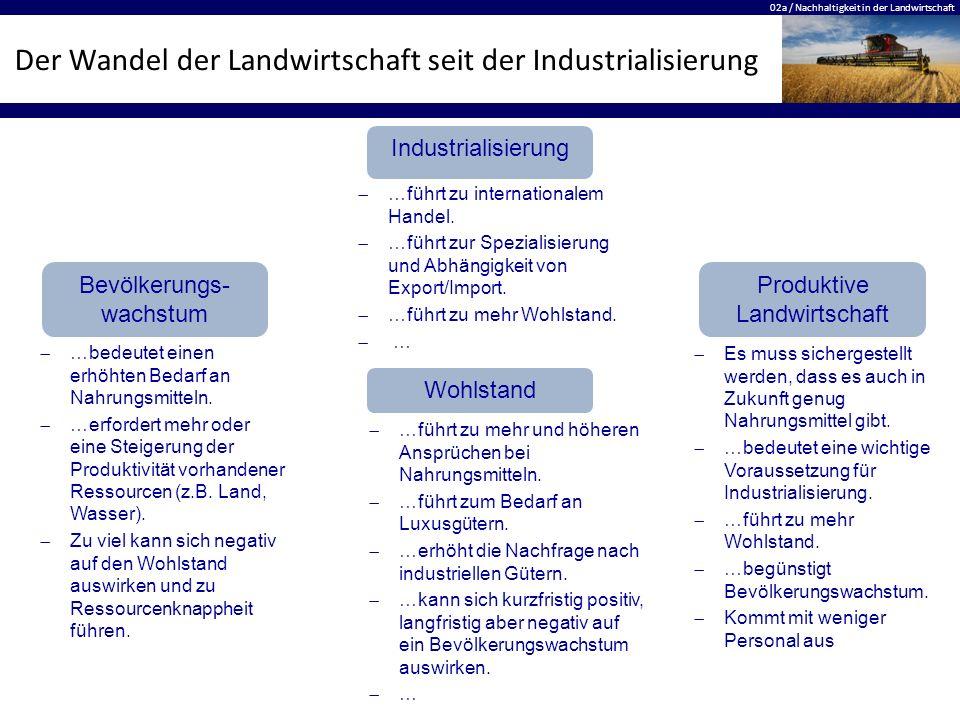 Der Wandel der Landwirtschaft seit der Industrialisierung