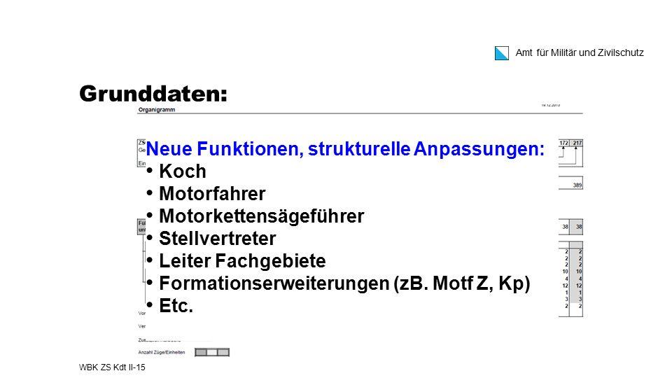 Grunddaten: Neue Funktionen, strukturelle Anpassungen: Koch