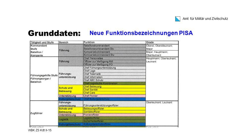 Grunddaten: Neue Funktionsbezeichnungen PISA WBK ZS Kdt II-15
