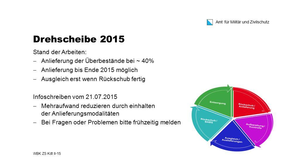 Drehscheibe 2015 Stand der Arbeiten: