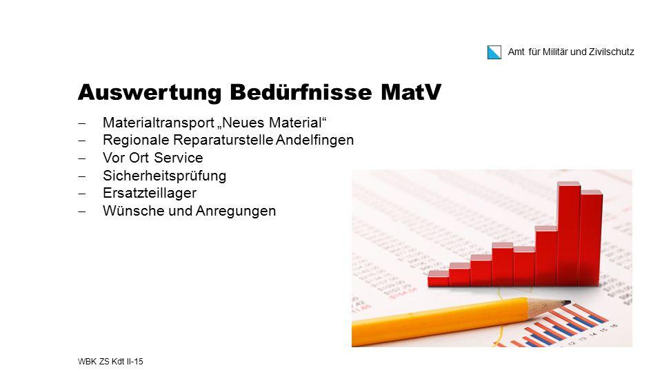 Auswertung Bedürfnisse MatV