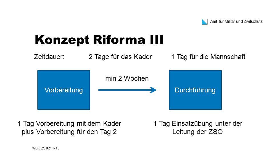 Konzept Riforma III Zeitdauer: 2 Tage für das Kader 1 Tag für die Mannschaft. Vorbereitung. Durchführung.