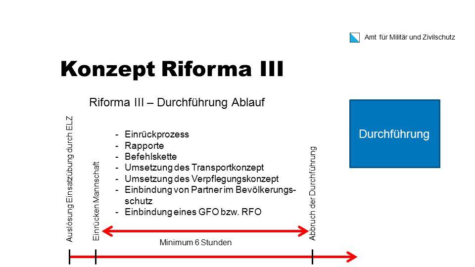 Konzept Riforma III Riforma III – Durchführung Ablauf Durchführung