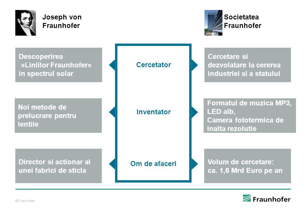 Cercetator Inventator Om de afaceri