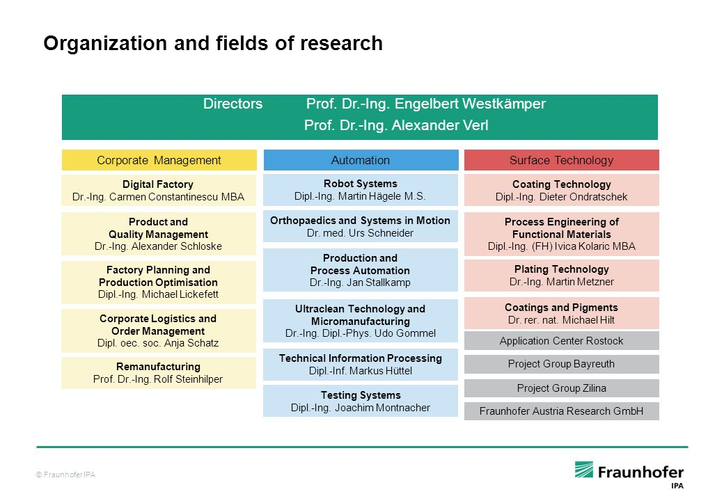 Organization and fields of research