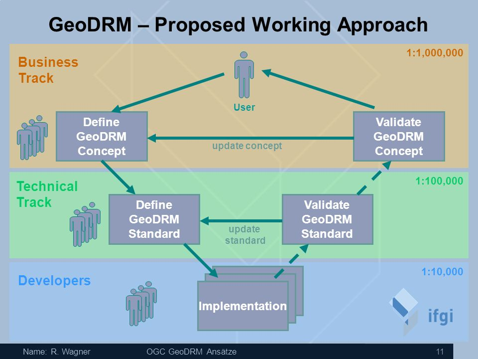 GeoDRM – Proposed Working Approach