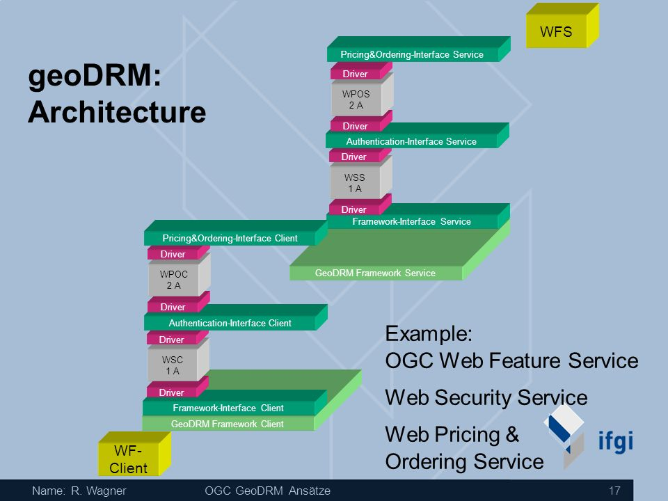 geoDRM: Architecture Example: OGC Web Feature Service