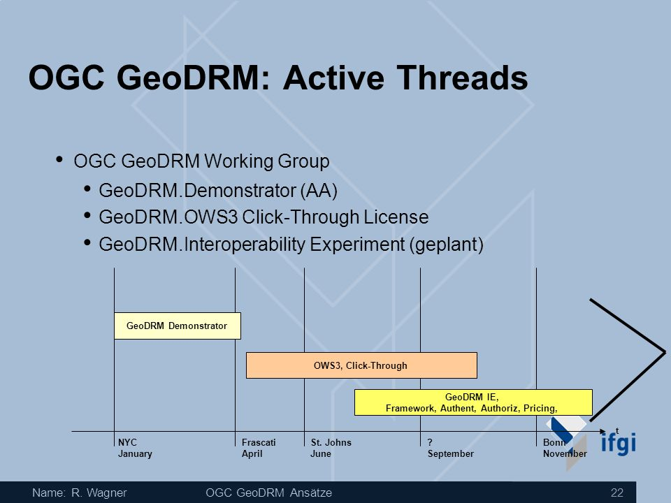 OGC GeoDRM: Active Threads