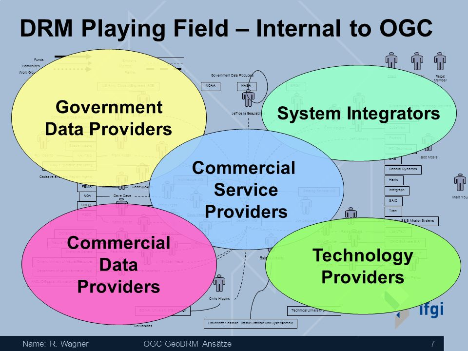 DRM Playing Field – Internal to OGC