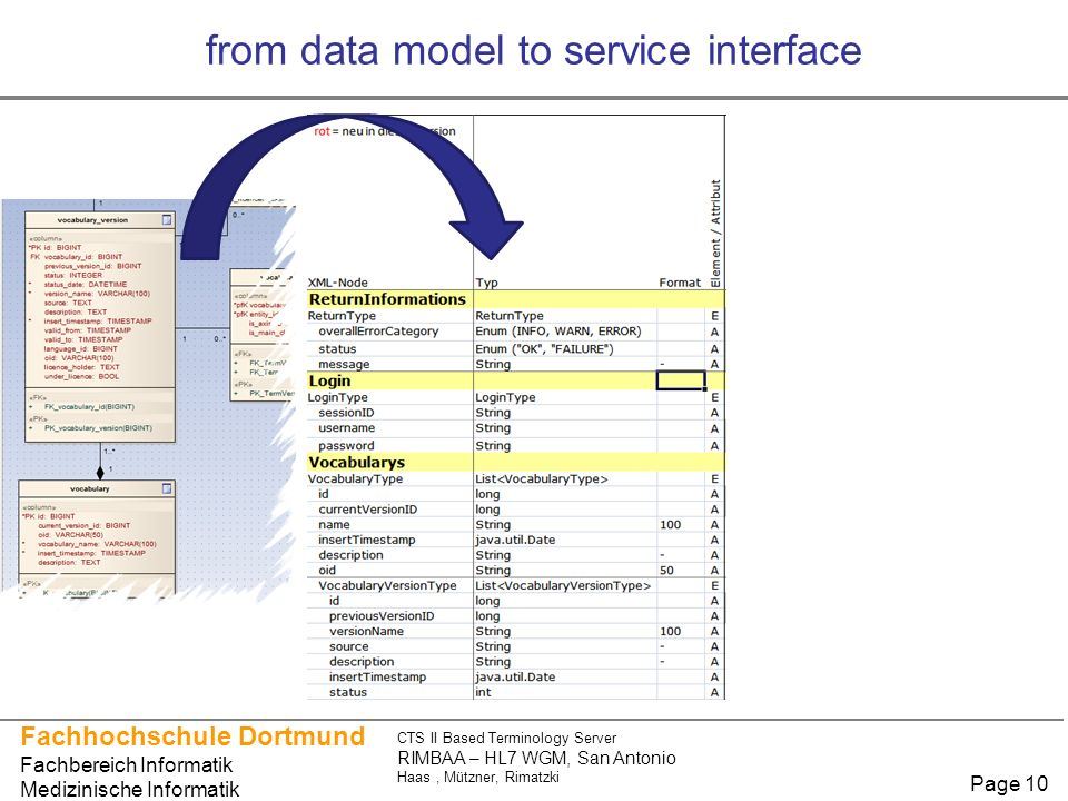 from data model to service interface