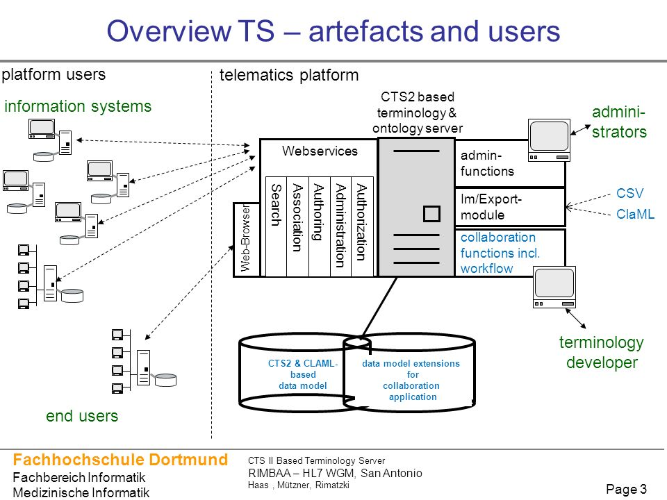 Overview TS – artefacts and users
