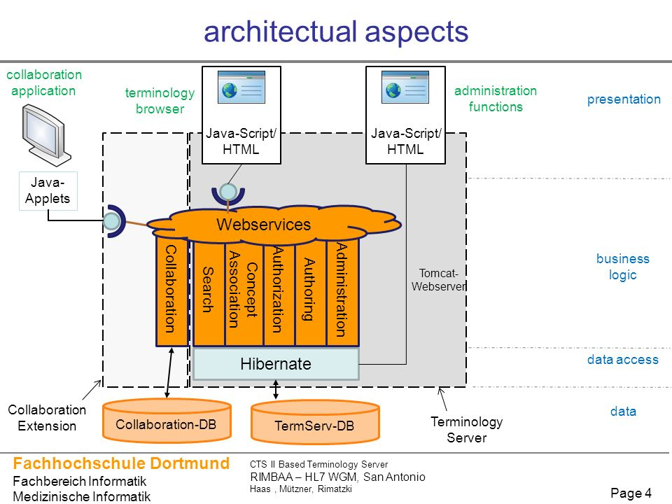 architectual aspects Webservices Hibernate Collaboration Search