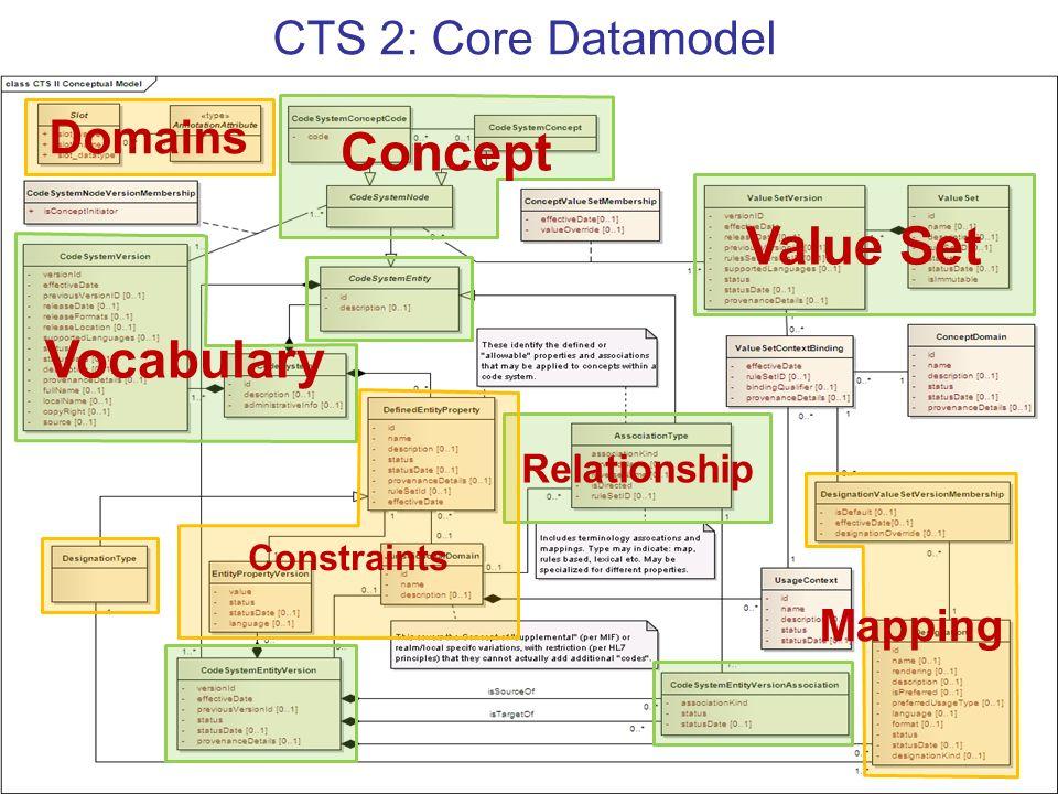 Concept Value Set Vocabulary