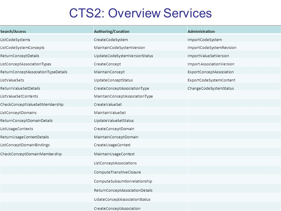 CTS2: Overview Services