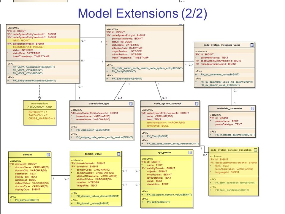Model Extensions (2/2)