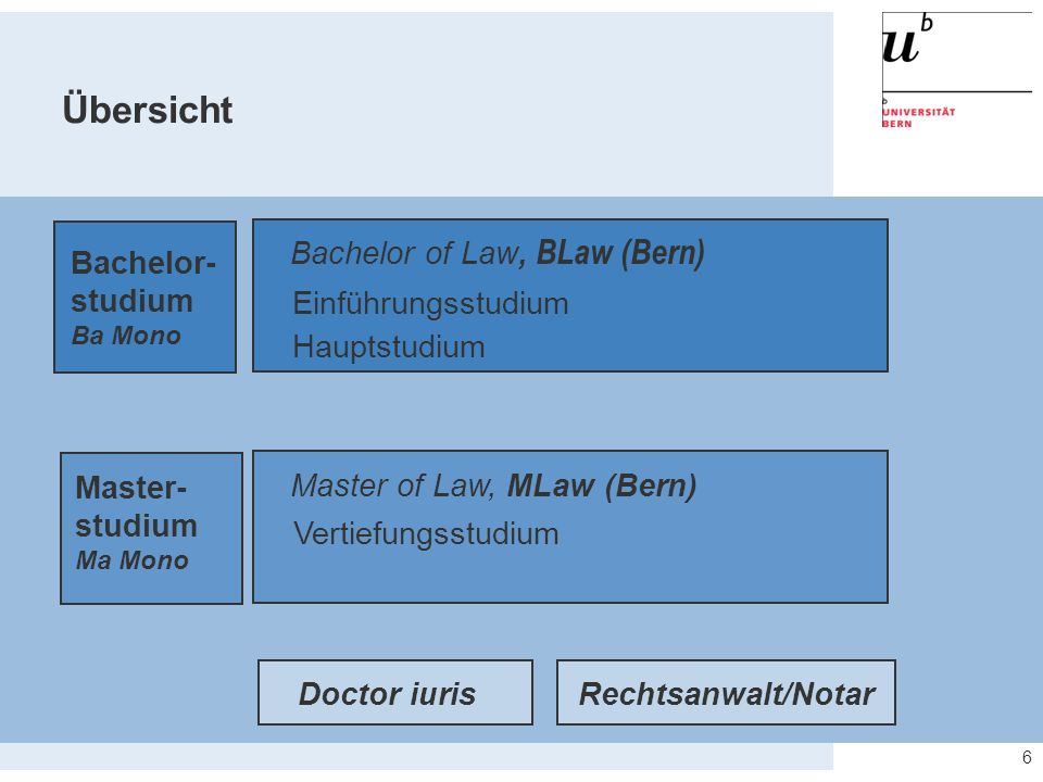 Bachelor of Law, BLaw (Bern)