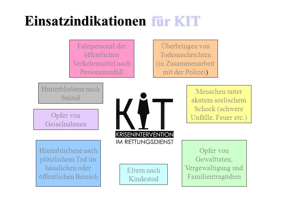 Einsatzindikationen für KIT