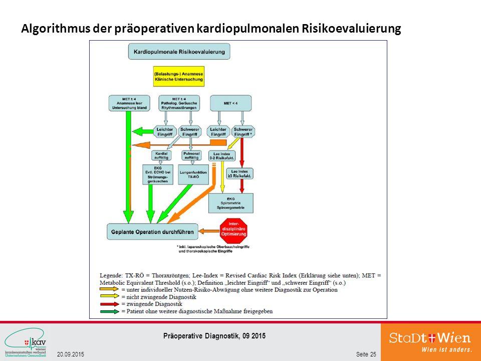 Algorithmus der präoperativen kardiopulmonalen Risikoevaluierung