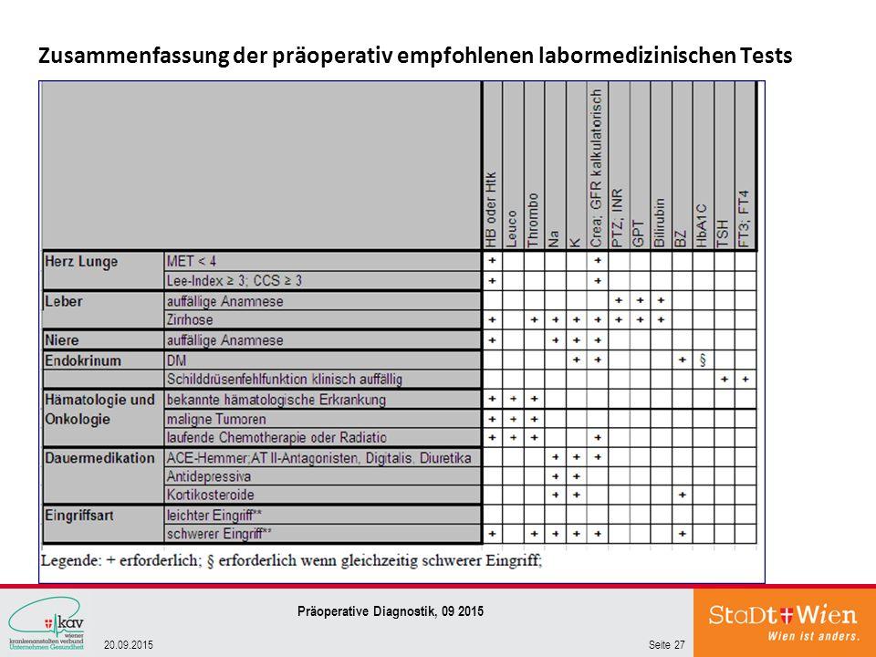 Zusammenfassung der präoperativ empfohlenen labormedizinischen Tests