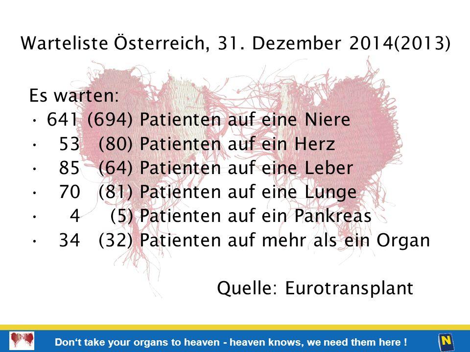 Warteliste Österreich, 31. Dezember 2014(2013)