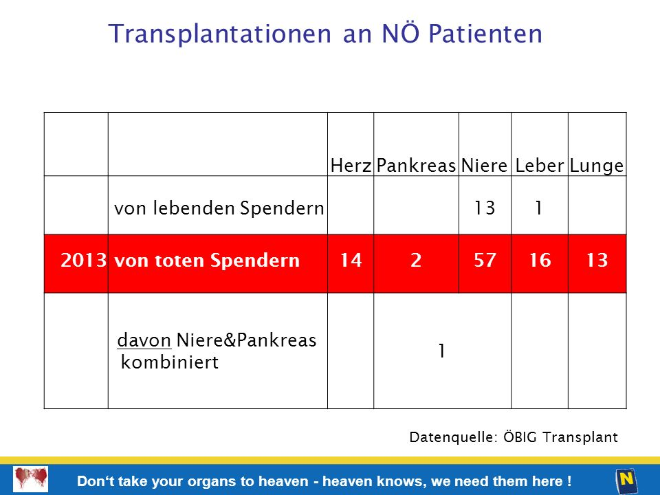 Transplantationen an NÖ Patienten