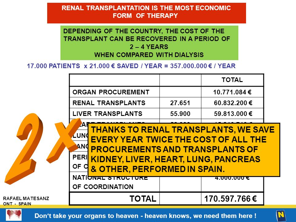 RENAL TRANSPLANTATION IS THE MOST ECONOMIC WHEN COMPARED WITH DIALYSIS