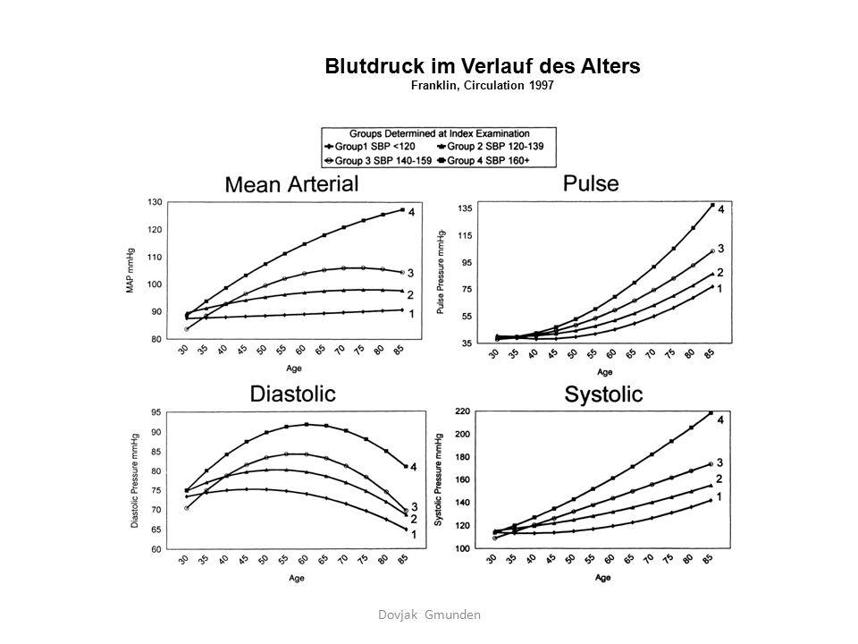 Blutdruck im Verlauf des Alters